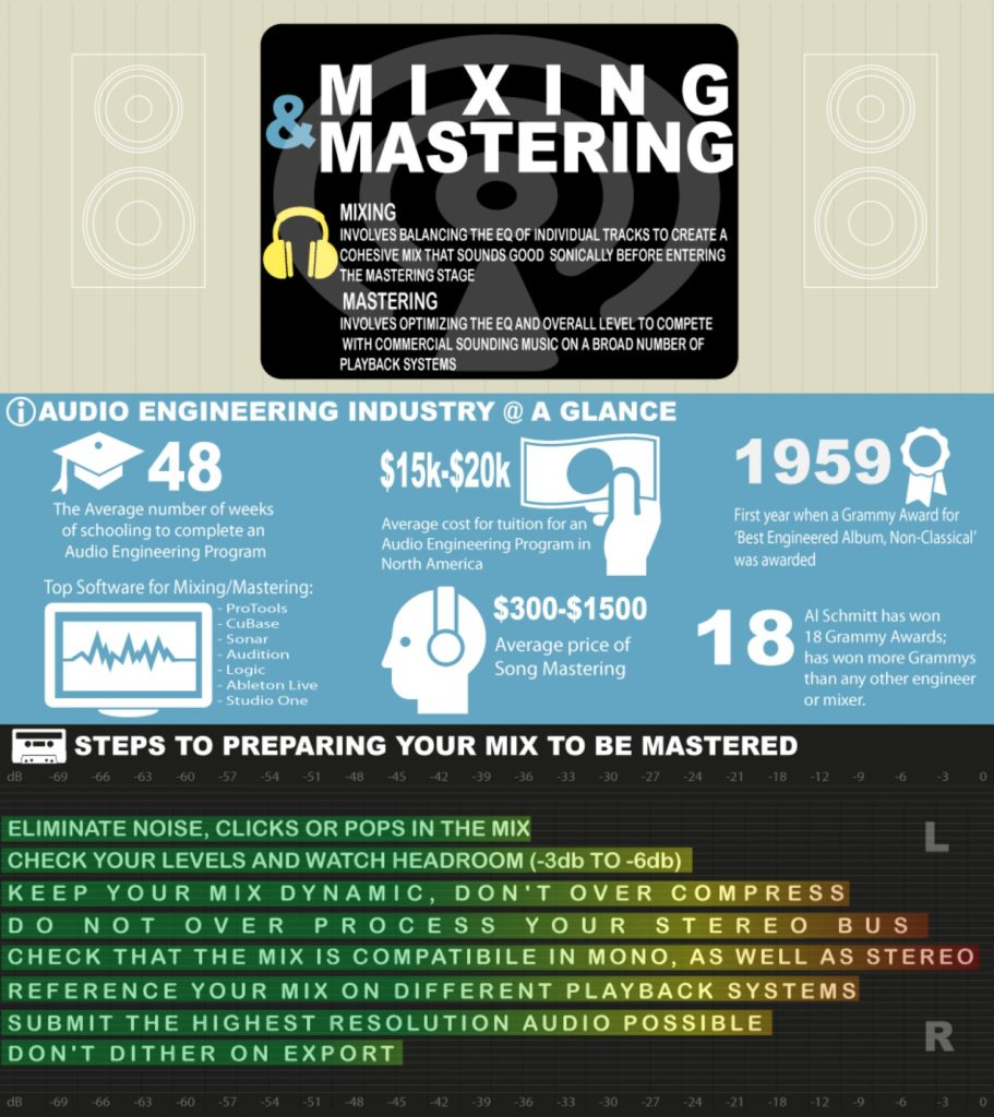 Online Music Mastering
